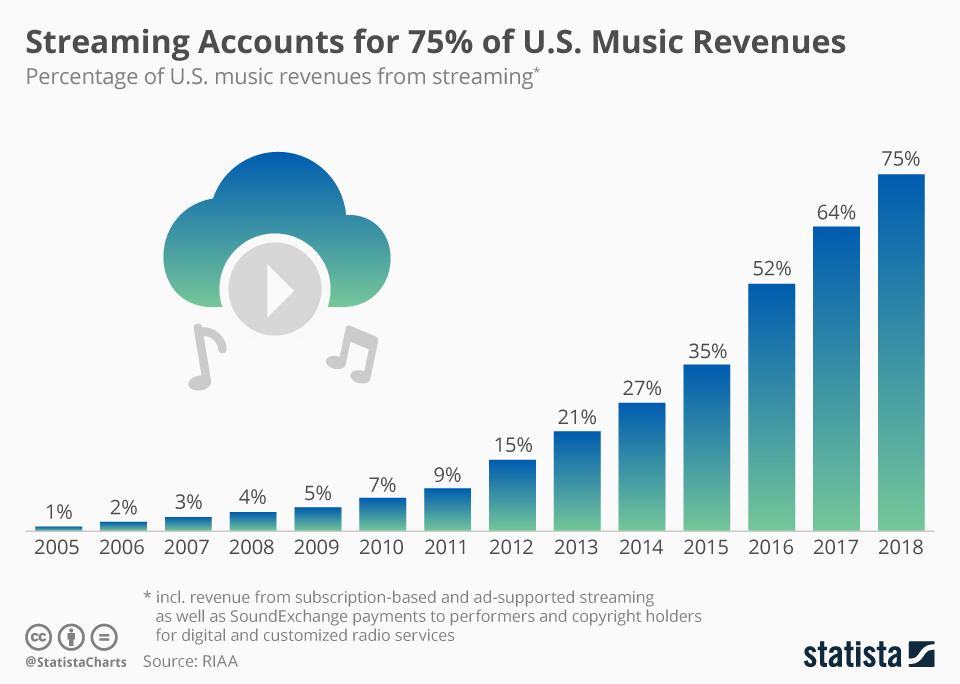 Music Streaming Accounts for 75% of U.S. Music Revenues