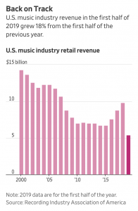 Music Revenue Surges on Streaming Subscription Growth